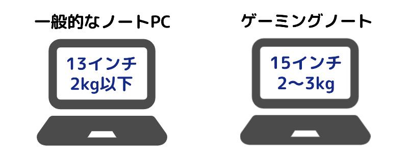 ノートPCのサイズ