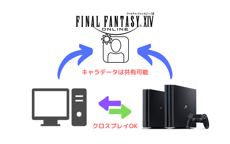 FF14のPC版とPS4版