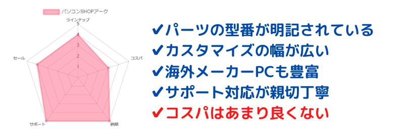 パソコンSHOPアークの特徴