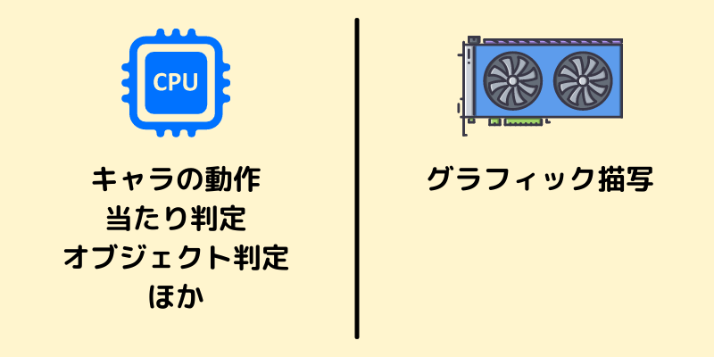 ゲームにおけるCPUの役割