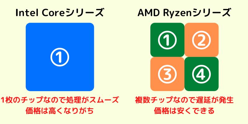 Intel CoreとAMD Ryzenの違い