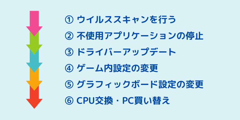 CPU使用率を下げる方法