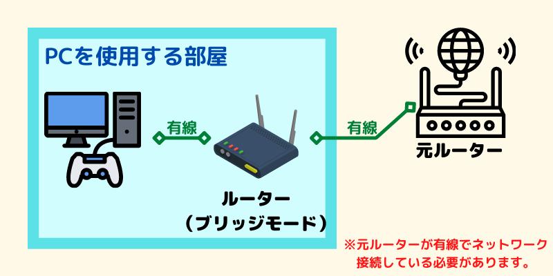 ルーターから遠いデスクトップゲーミングPCに有線接続する方法