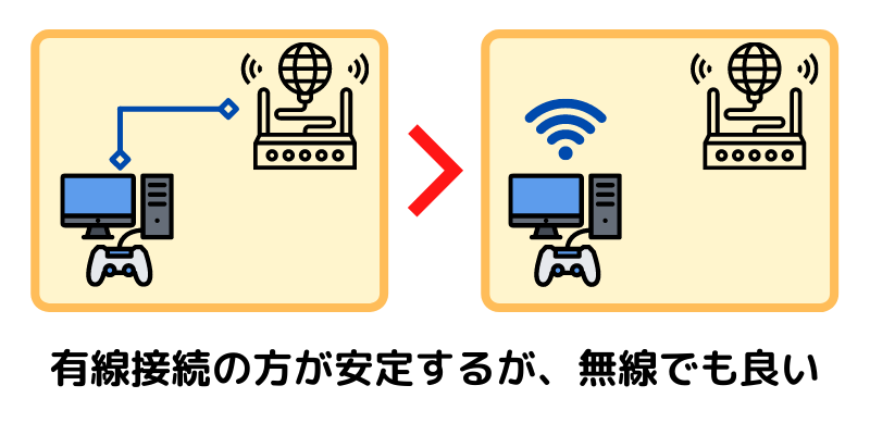 ゲーミングPCの無線LAN子機