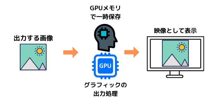 グラフィックボード(GPU)のメモリとは