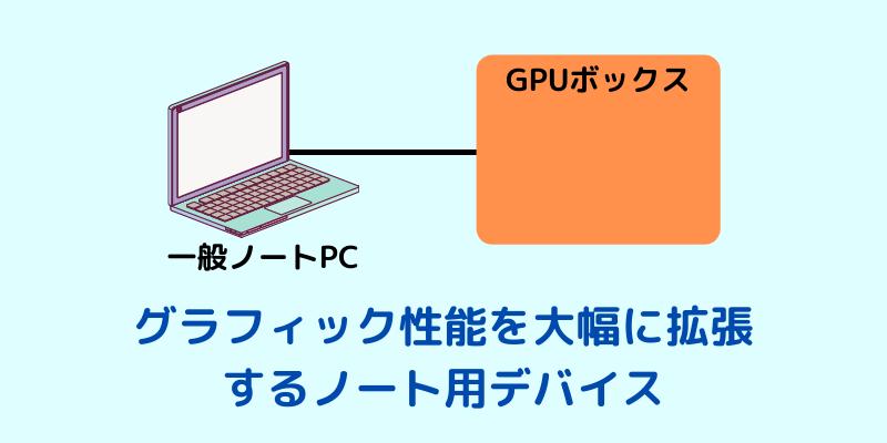 ノートパソコンにおすすめな外付けグラフィックボード