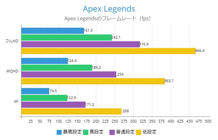 APEXのフレームレート
