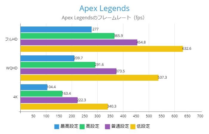 Apex LegendsのRX 6900XTフレームレート