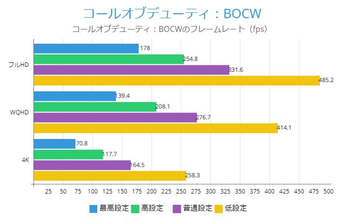 コールオブデューティ:BOCWのRX 6900XTフレームレート