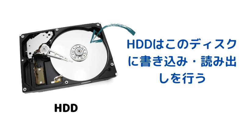 SSDとHDDの違い